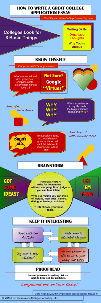 How to write a great college application essay infographic