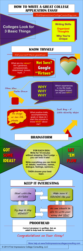 how to write a grea gret college essay infographic